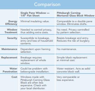 How do glass pane windows compare to glass block windows for Where to buy glass block windows