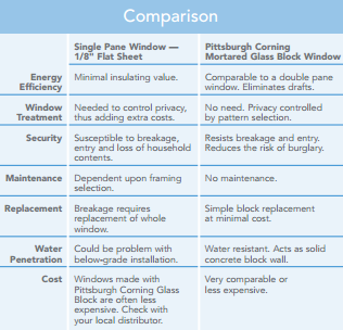 comparing glass block window with single pane glass window chart from pittsburgh corning brochure