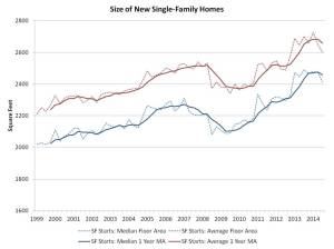 NAHB size of new family homes
